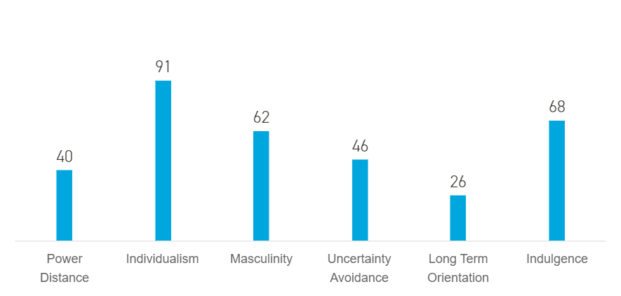 The US is high in Individualism, Masculinity, and Indulgence, and low in Power Distance, Uncertainty Avoidance, and Long-Term Orientation.