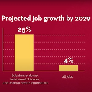 Projected job growth chart for mental health counselors is 25% by 2029
